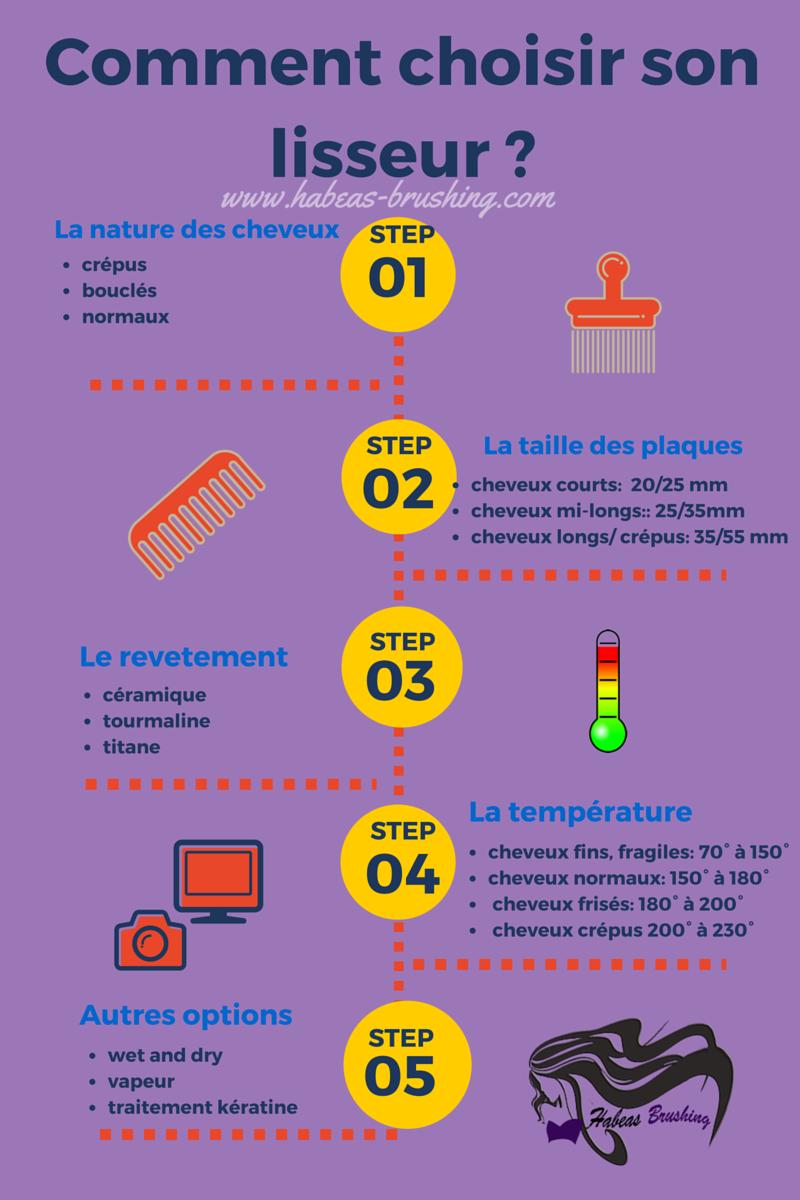 Guide du meilleur lisseur boucleur habeas brushing - Comment choisir son radiateur ...